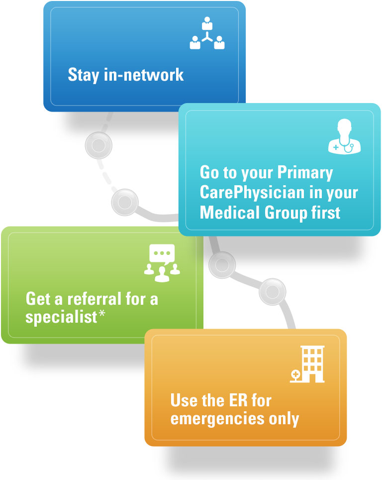 Stay in-network. See a primary care provider for specialist referrals. Use the ER for emergencies.