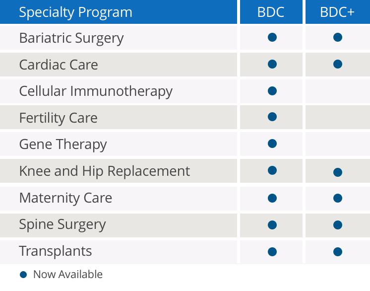 DCBDP Specialty Areas